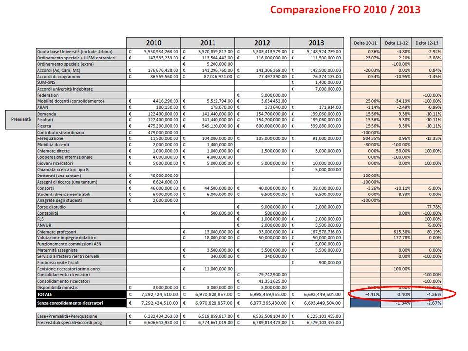 Comparazione FFO 2010 / 2013