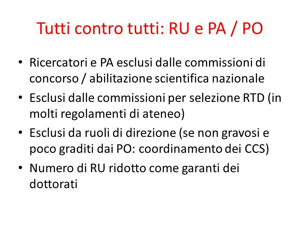 Tutti contro tutti: RU e PA / PO Ricercatori e PA esclusi dalle commissioni di concorso / abilitazione scientifica nazionale Esclusi dalle commissioni