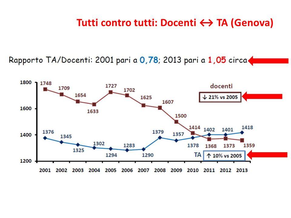 Tutti contro tutti: Docenti TA (Genova)