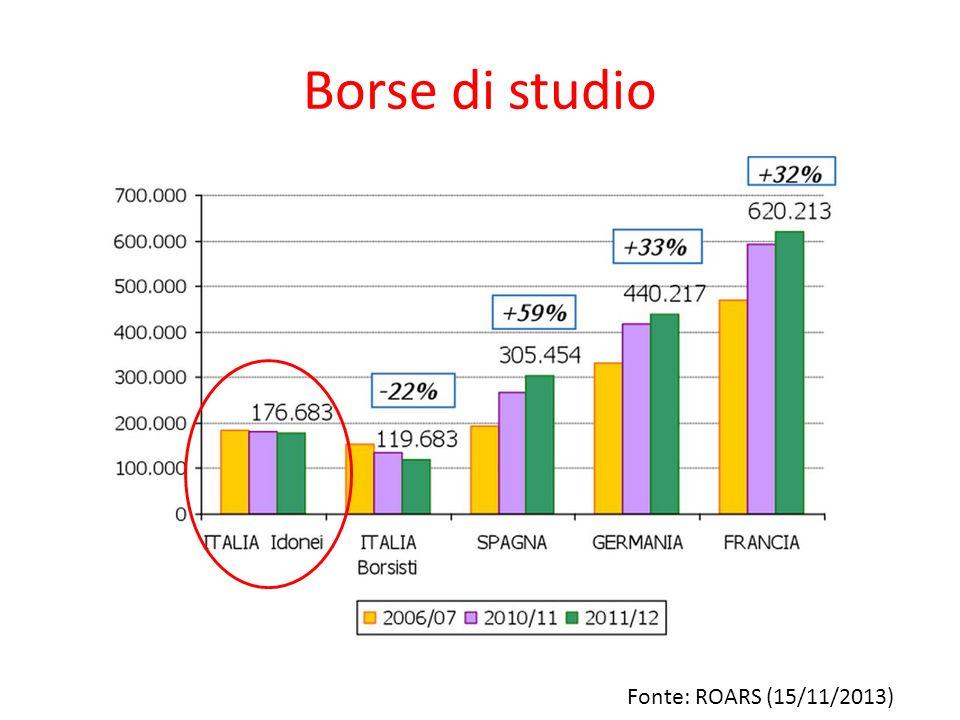Fonte: ROARS (15/11/2013) Borse di studio