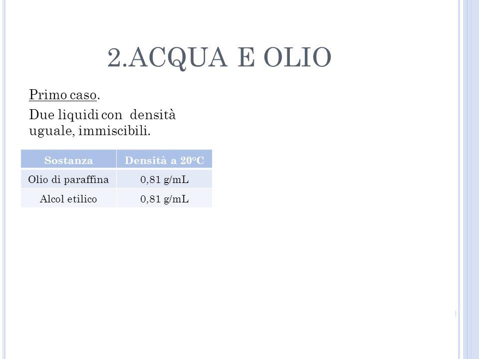 Primo caso. Due liquidi con densità uguale, immiscibili. 2.ACQUA E OLIO Sostanza Densità a 20°C Olio di paraffina0,81 g/mL Alcol etilico0,81 g/mL