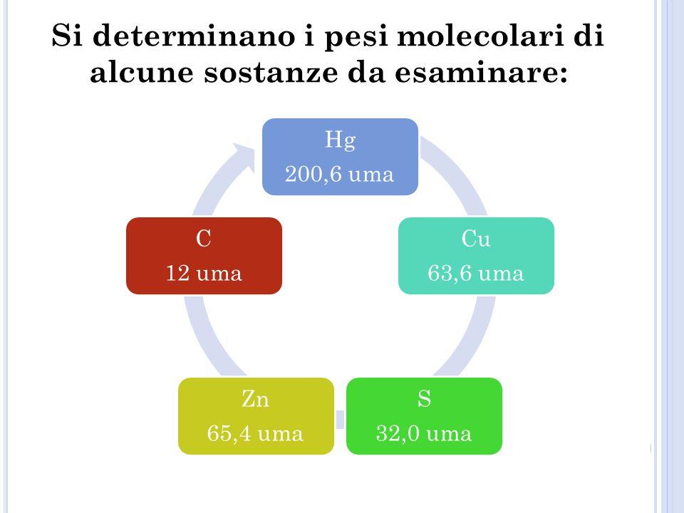 Si determinano i pesi molecolari di alcune sostanze da esaminare: