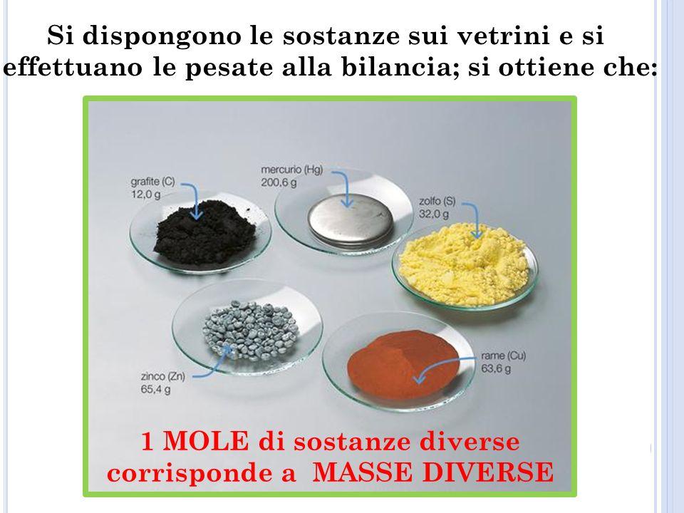 Si dispongono le sostanze sui vetrini e si effettuano le pesate alla bilancia; si ottiene che: 1 MOLE di sostanze diverse corrisponde a MASSE DIVERSE