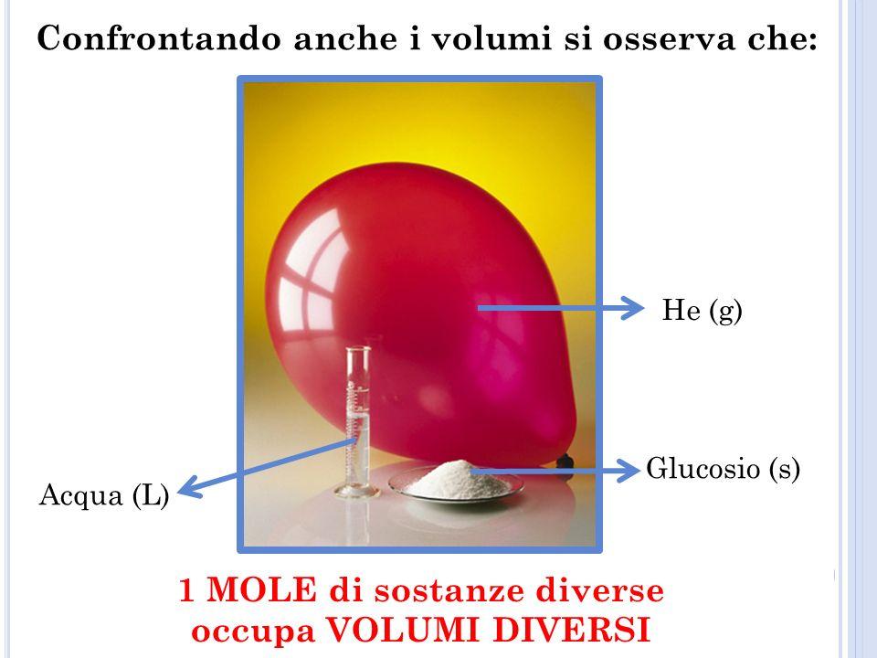 Acqua (L) He (g) Glucosio (s) Confrontando anche i volumi si osserva che: 1 MOLE di sostanze diverse occupa VOLUMI DIVERSI