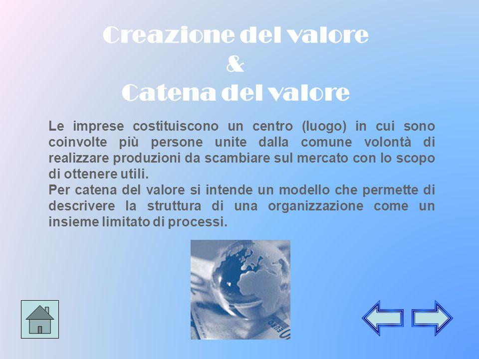 Creazione del valore & Catena del valore Le imprese costituiscono un centro (luogo) in cui sono coinvolte più persone unite dalla comune volontà di realizzare produzioni da scambiare sul mercato con lo scopo di ottenere utili.