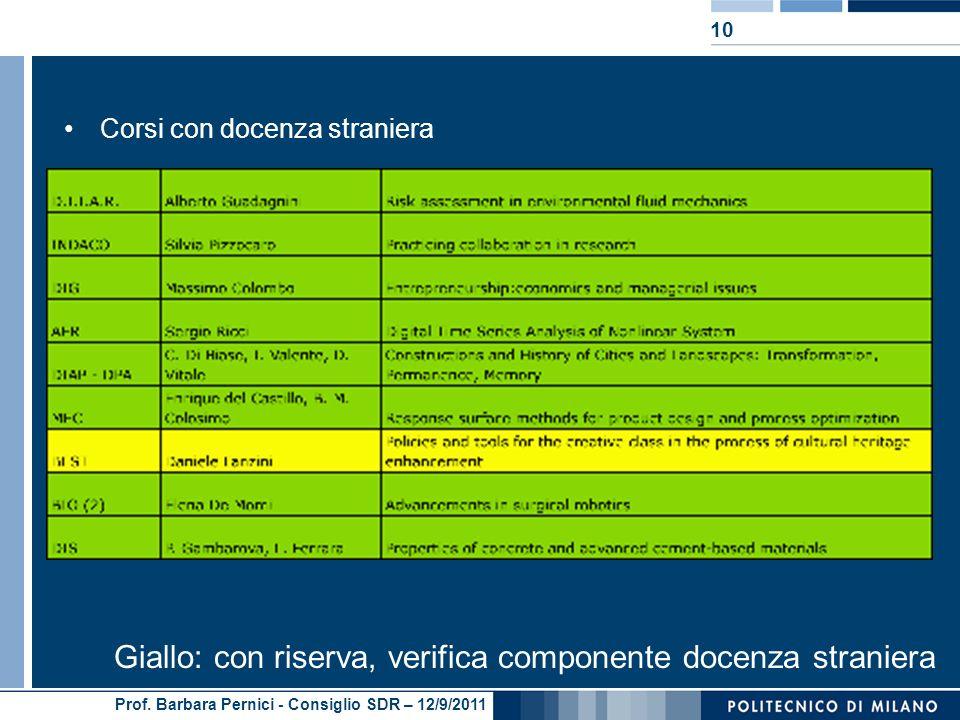 Prof. Barbara Pernici - Consiglio SDR – 12/9/2011 Corsi con docenza straniera 10 Giallo: con riserva, verifica componente docenza straniera