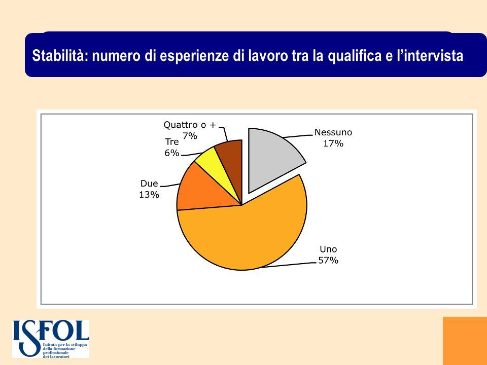 La condizione dei giovani al momento dellintervista Stabilità: numero di esperienze di lavoro tra la qualifica e lintervista
