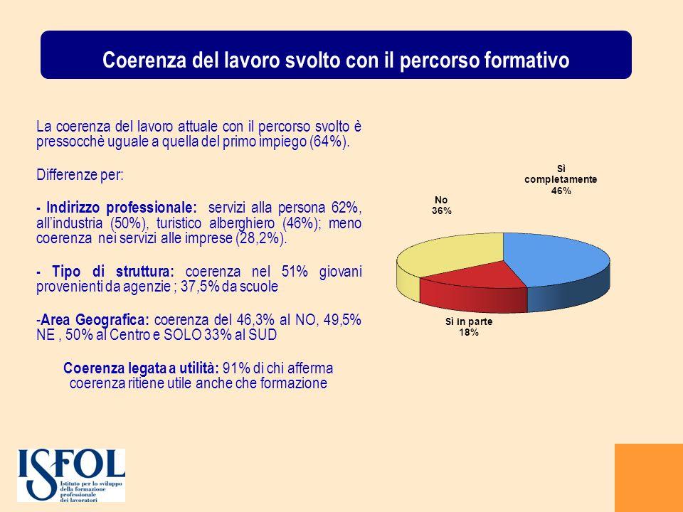 Coerenza del lavoro svolto con il percorso formativo La coerenza del lavoro attuale con il percorso svolto è pressocchè uguale a quella del primo impiego (64%).