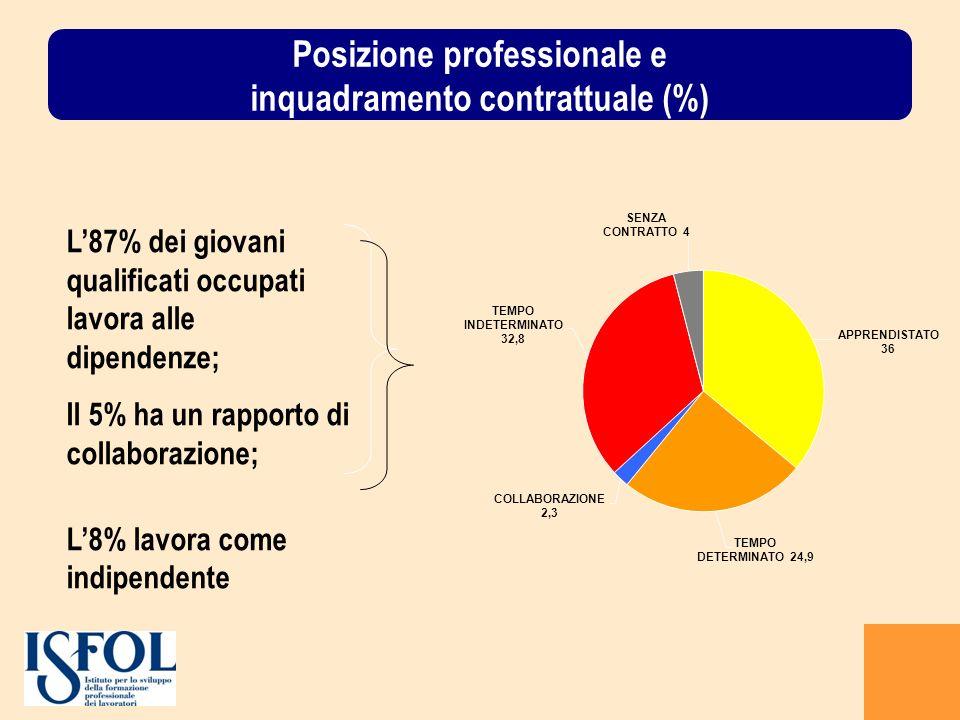 Posizione professionale e inquadramento contrattuale (%) L87% dei giovani qualificati occupati lavora alle dipendenze; Il 5% ha un rapporto di collaborazione; L8% lavora come indipendente