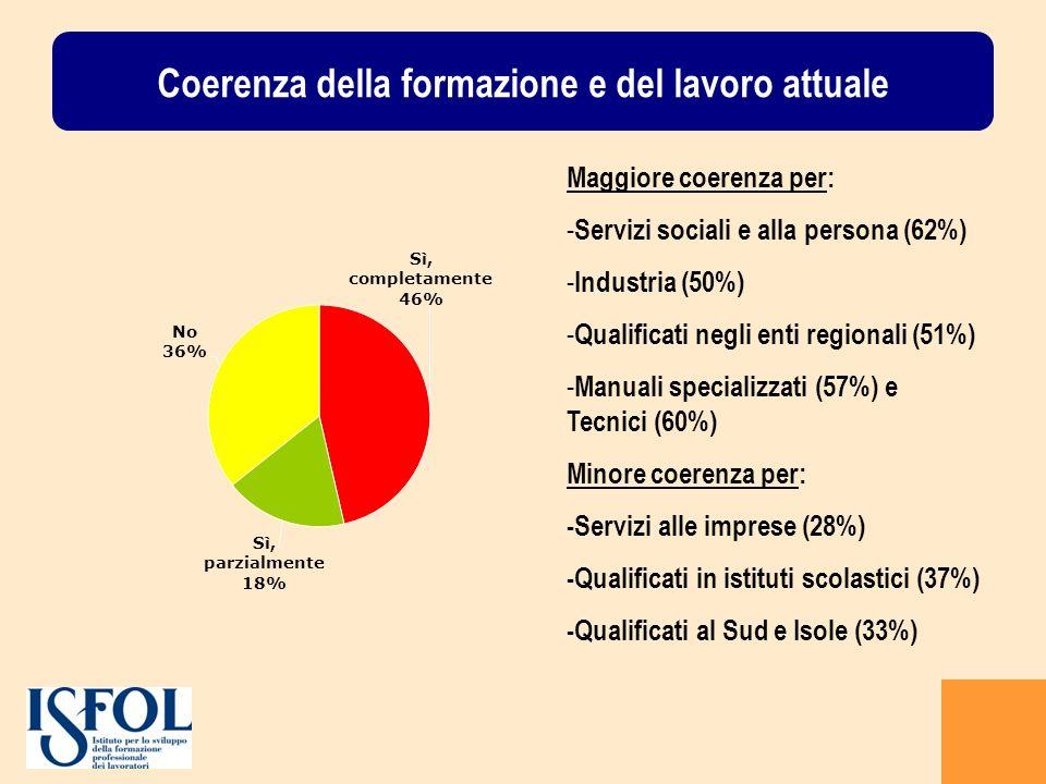 Coerenza della formazione e del lavoro attuale Maggiore coerenza per: - Servizi sociali e alla persona (62%) - Industria (50%) - Qualificati negli enti regionali (51%) - Manuali specializzati (57%) e Tecnici (60%) Minore coerenza per: -Servizi alle imprese (28%) -Qualificati in istituti scolastici (37%) -Qualificati al Sud e Isole (33%)