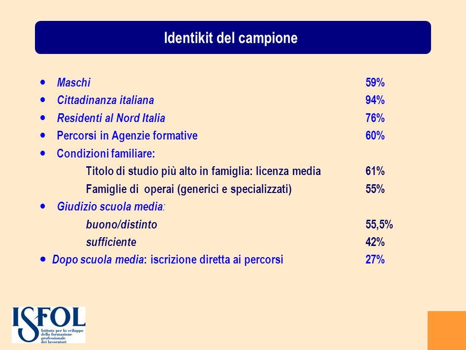 Più dell80% degli intervistati dà come voto un punteggio tra 8 e 10, media del campione 8.5.