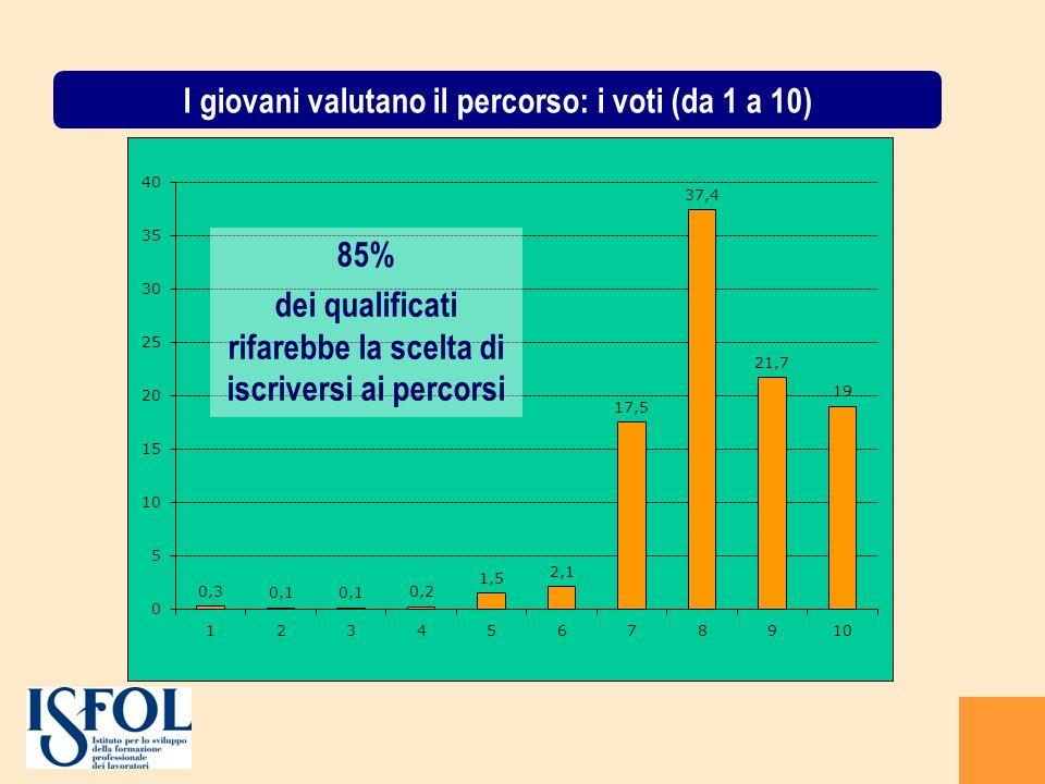 85% dei qualificati rifarebbe la scelta di iscriversi ai percorsi I giovani valutano il percorso: i voti (da 1 a 10)
