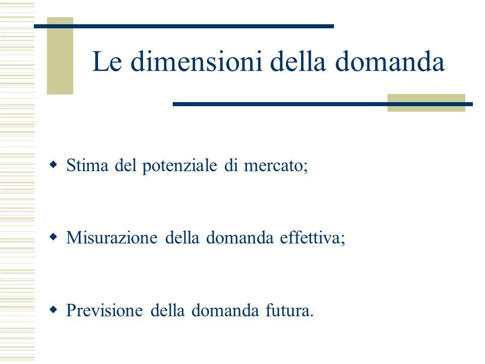 Le dimensioni della domanda Stima del potenziale di mercato; Misurazione della domanda effettiva; Previsione della domanda futura.