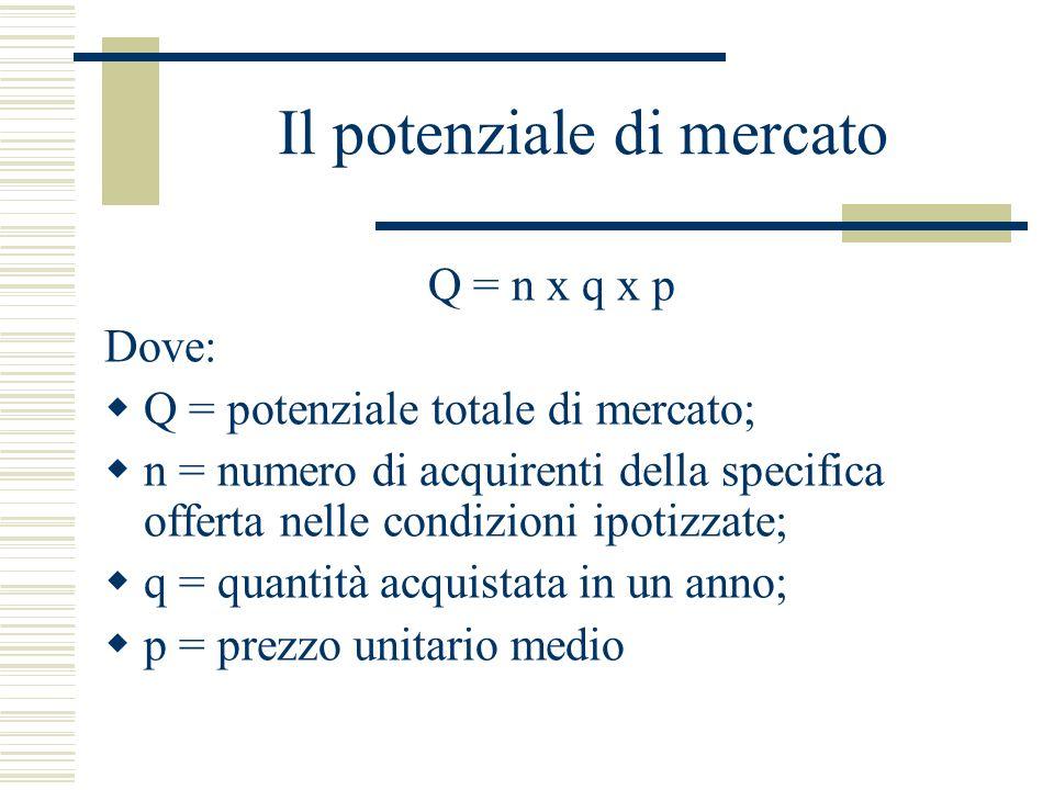 Per prodotti di acquisto ricorrente PMt = Nt x Pil x O x D x P Dove: PMt = potenziale di mercato al tempo t; Nt = Numerosità delle popolazione globale; Pil = % popolazione potenzialmente interessata; O = n.