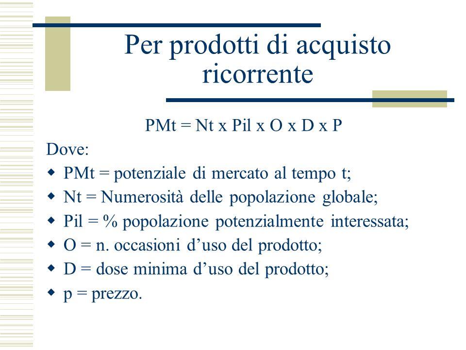Per prodotti di acquisto ricorrente PMt = Nt x Pil x O x D x P Dove: PMt = potenziale di mercato al tempo t; Nt = Numerosità delle popolazione globale