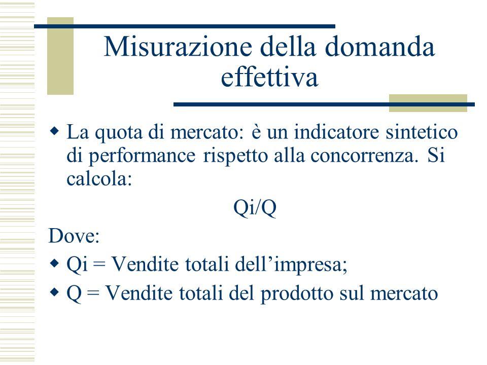 Misurazione della domanda effettiva La quota di mercato: è un indicatore sintetico di performance rispetto alla concorrenza. Si calcola: Qi/Q Dove: Qi