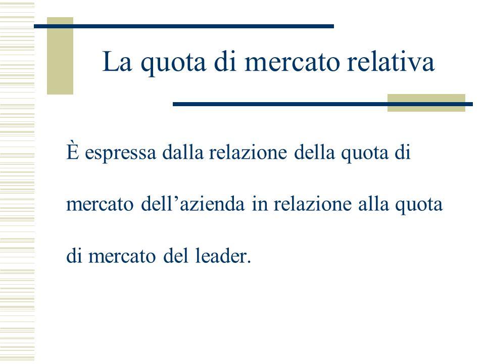 La quota di mercato relativa È espressa dalla relazione della quota di mercato dellazienda in relazione alla quota di mercato del leader.