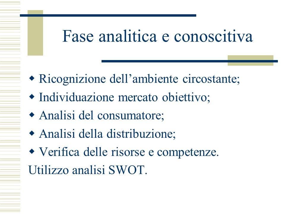 Fase analitica e conoscitiva Ricognizione dellambiente circostante; Individuazione mercato obiettivo; Analisi del consumatore; Analisi della distribuz