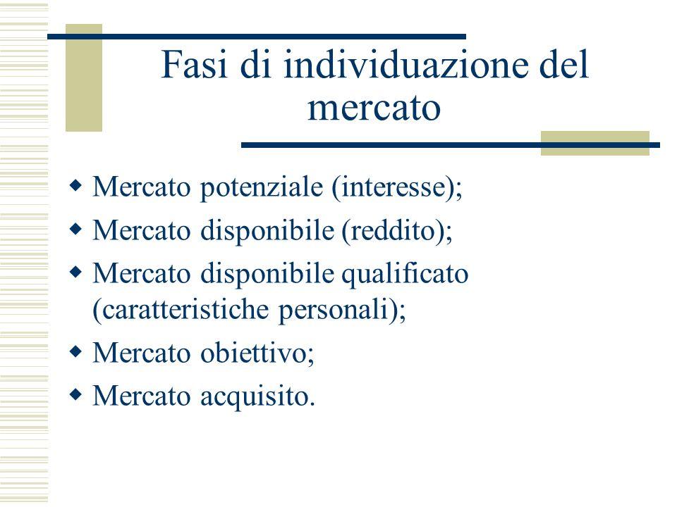Fasi di individuazione del mercato Mercato potenziale (interesse); Mercato disponibile (reddito); Mercato disponibile qualificato (caratteristiche per