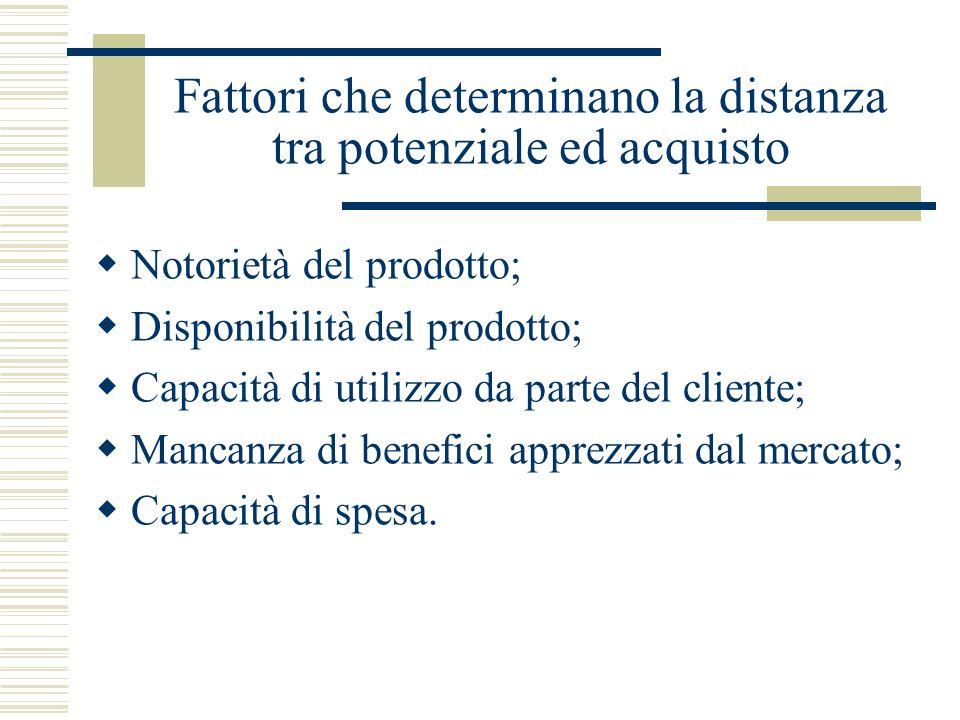 Fattori che determinano la distanza tra potenziale ed acquisto Notorietà del prodotto; Disponibilità del prodotto; Capacità di utilizzo da parte del c