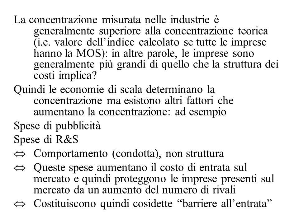 La concentrazione misurata nelle industrie è generalmente superiore alla concentrazione teorica (i.e. valore dellindice calcolato se tutte le imprese