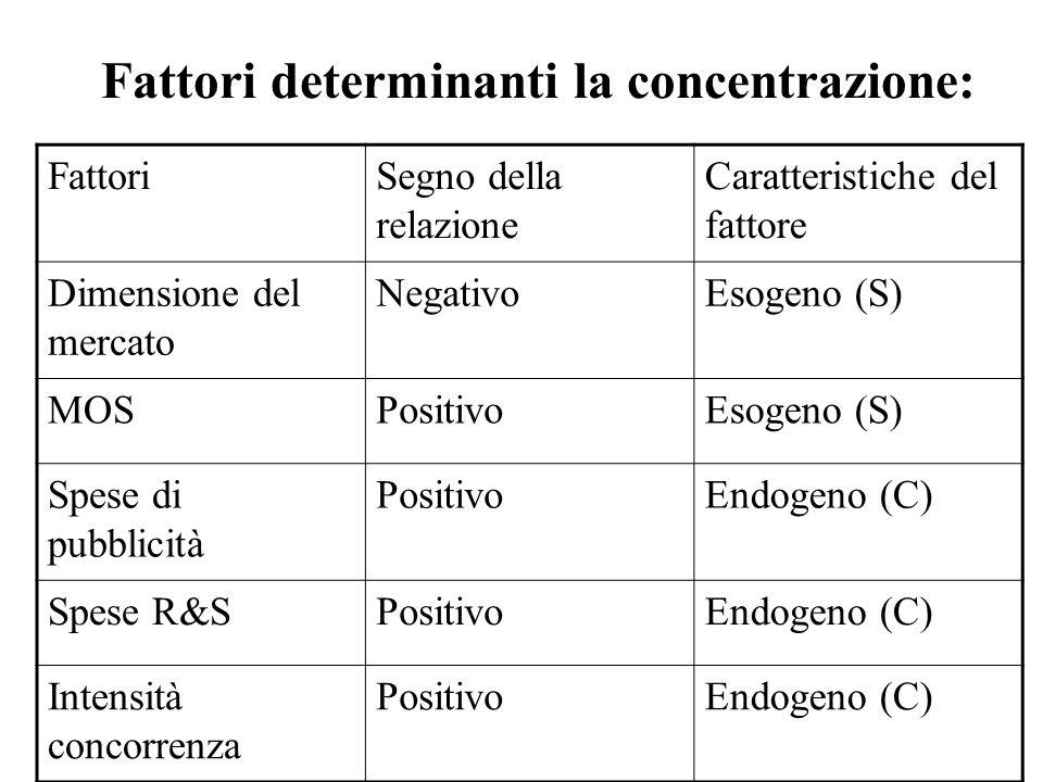 Fattori determinanti la concentrazione: FattoriSegno della relazione Caratteristiche del fattore Dimensione del mercato NegativoEsogeno (S) MOSPositiv