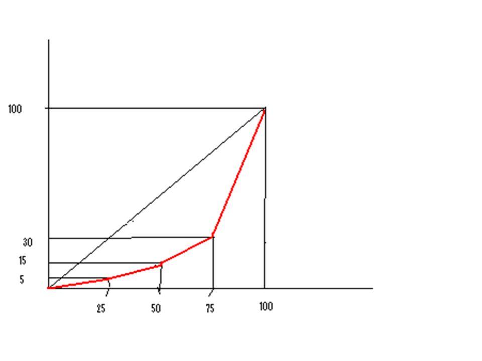 La diagonale è la linea delluguaglianza perfetta: se tutte le imprese avessero la stessa quota di mercato, la curva di Lorenz coinciderebbe con la diagonale.