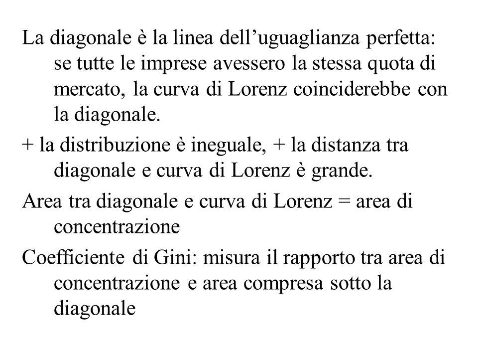 La diagonale è la linea delluguaglianza perfetta: se tutte le imprese avessero la stessa quota di mercato, la curva di Lorenz coinciderebbe con la dia