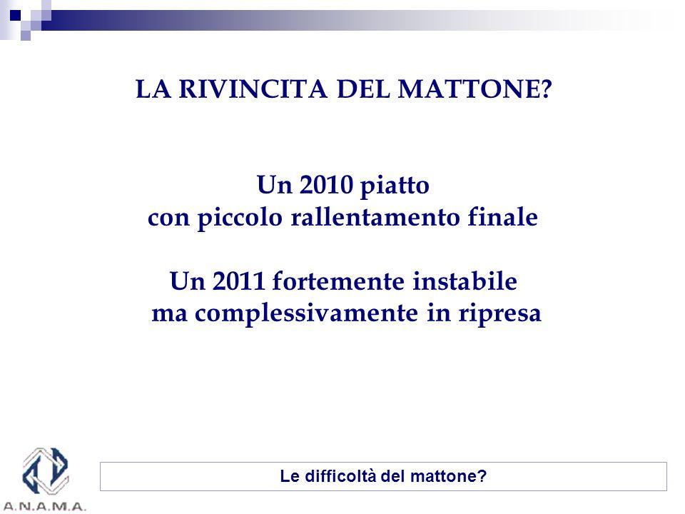 LA RIVINCITA DEL MATTONE? Un 2010 piatto con piccolo rallentamento finale Un 2011 fortemente instabile ma complessivamente in ripresa Le difficoltà de