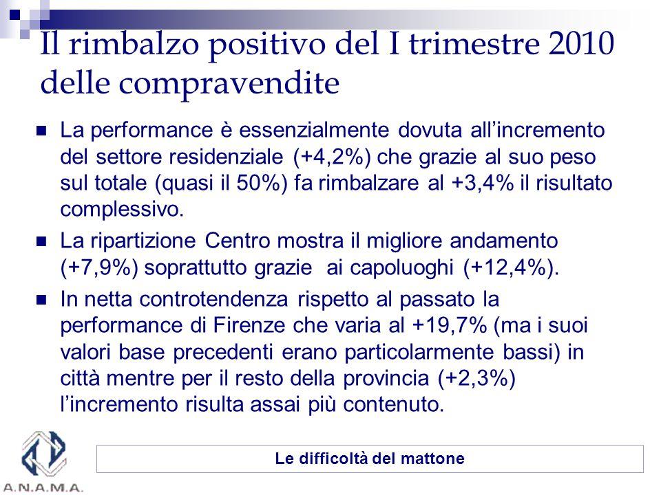 Il rimbalzo positivo del I trimestre 2010 delle compravendite La performance è essenzialmente dovuta allincremento del settore residenziale (+4,2%) che grazie al suo peso sul totale (quasi il 50%) fa rimbalzare al +3,4% il risultato complessivo.