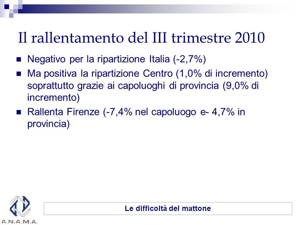 Il rallentamento del III trimestre 2010 Negativo per la ripartizione Italia (-2,7%) Ma positiva la ripartizione Centro (1,0% di incremento) soprattutto grazie ai capoluoghi di provincia (9,0% di incremento) Rallenta Firenze (-7,4% nel capoluogo e- 4,7% in provincia) Le difficoltà del mattone