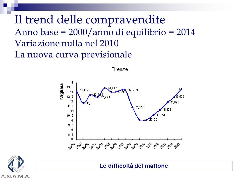 Il trend delle compravendite Anno base = 2000/anno di equilibrio = 2014 Variazione nulla nel 2010 La nuova curva previsionale Le difficoltà del mattone