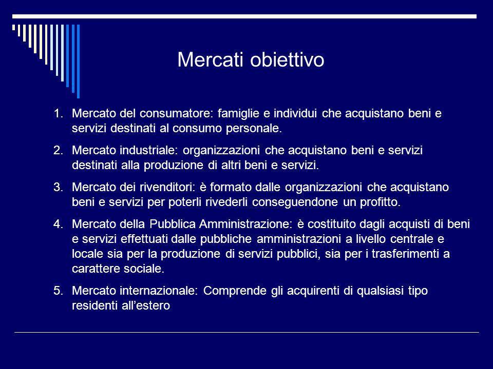 Mercati obiettivo 1.Mercato del consumatore: famiglie e individui che acquistano beni e servizi destinati al consumo personale. 2.Mercato industriale:
