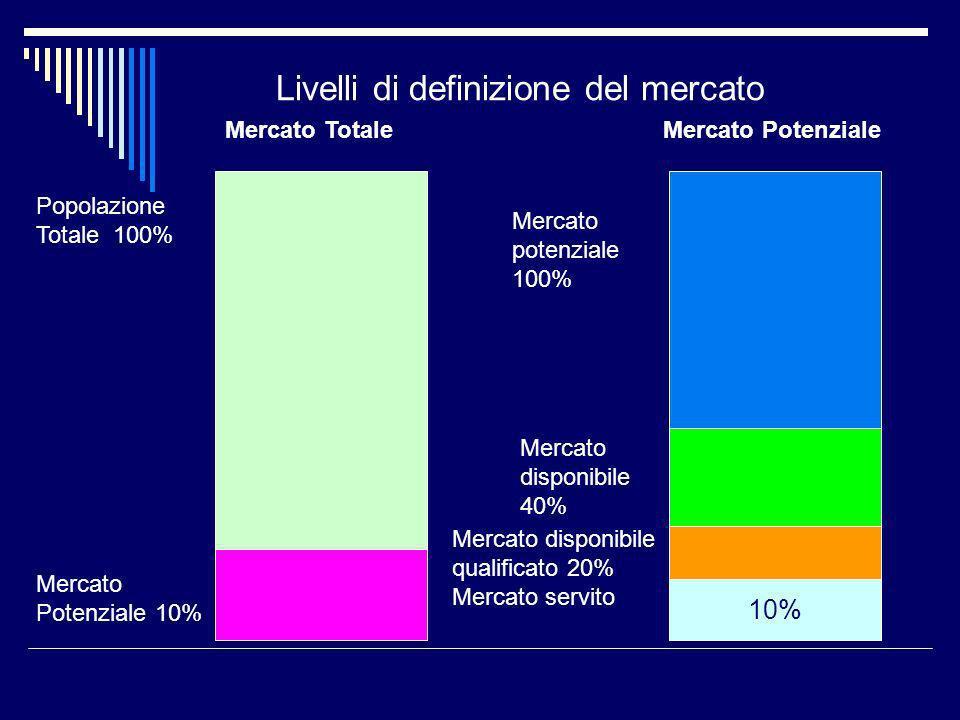 Livelli di definizione del mercato Popolazione Totale 100% Mercato Potenziale 10% 10% Mercato TotaleMercato Potenziale Mercato potenziale 100% Mercato disponibile 40% Mercato disponibile qualificato 20% Mercato servito