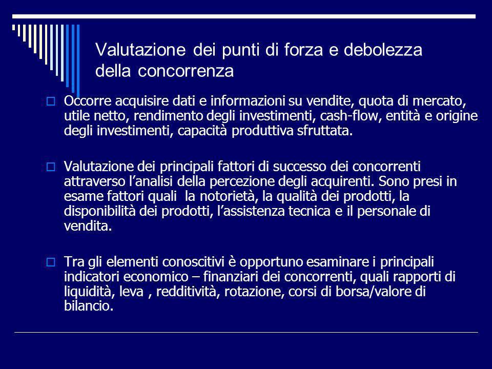 Valutazione dei punti di forza e debolezza della concorrenza Occorre acquisire dati e informazioni su vendite, quota di mercato, utile netto, rendimen