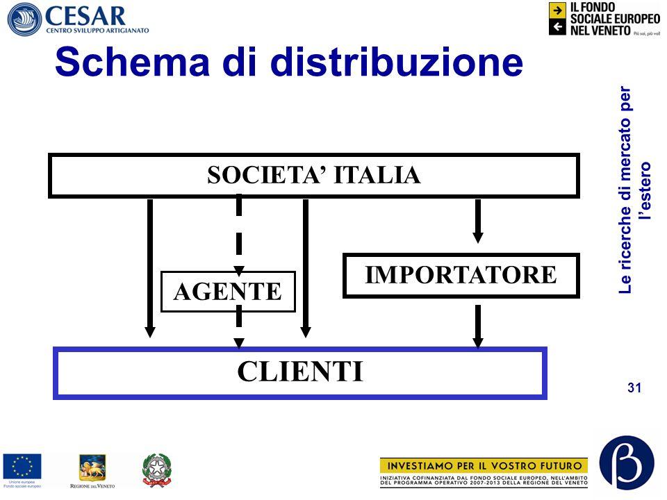 Le ricerche di mercato per lestero 30 Politica di distribuzione Strategia distributiva Copertura Canali Punti vendita Rete vendita