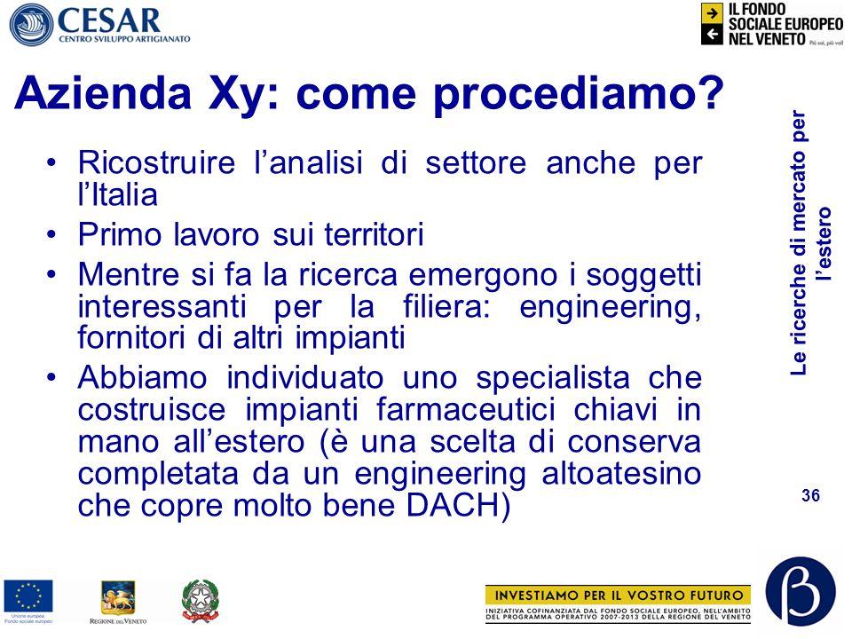 Le ricerche di mercato per lestero 35 Strategia Azienda Xy italiaestero Impianti per farmaceutica x Impianti per cosmesi ?
