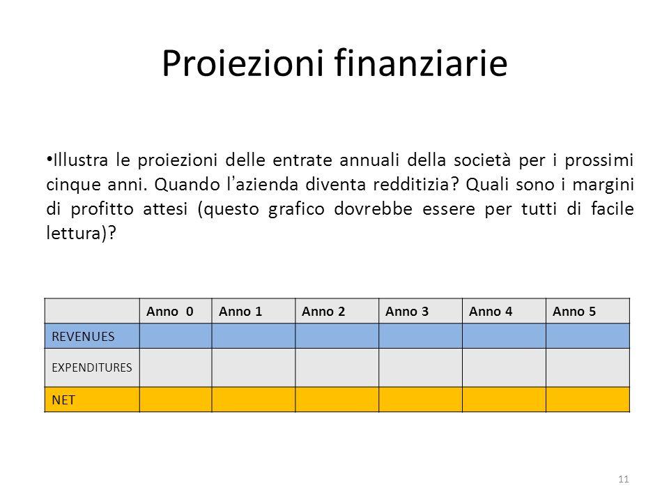Proiezioni finanziarie Illustra le proiezioni delle entrate annuali della società per i prossimi cinque anni.