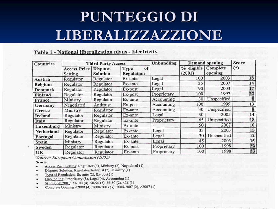 PUNTEGGIO DI LIBERALIZZAZZIONE.