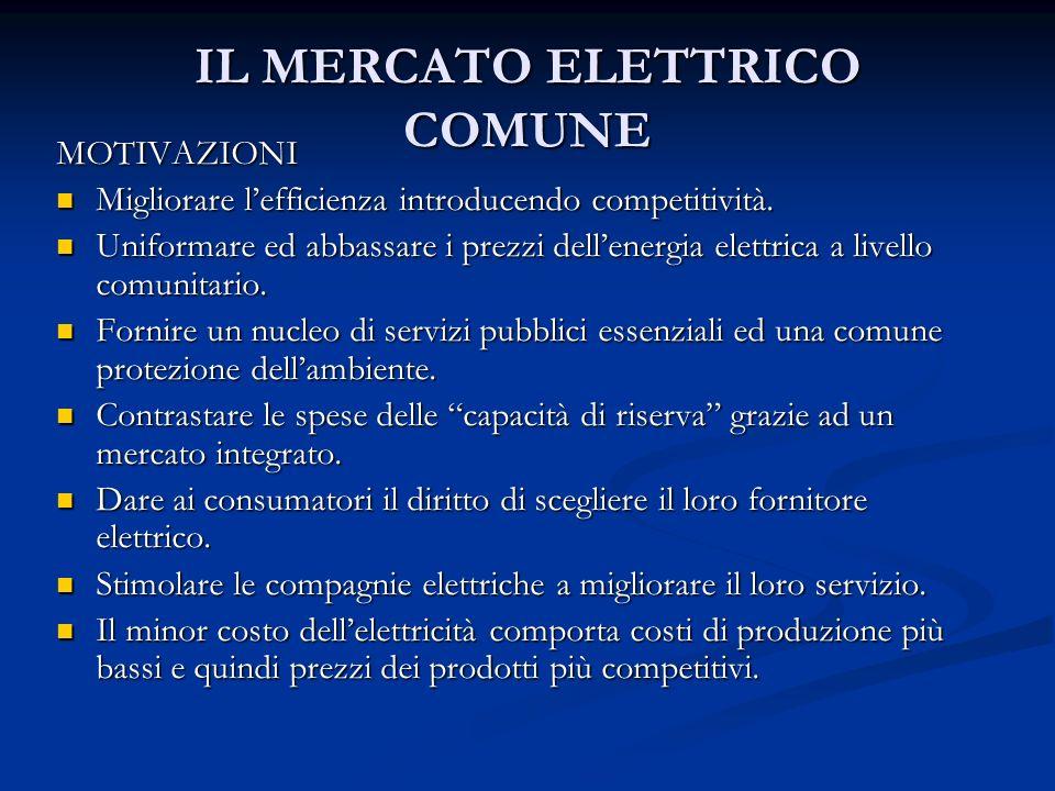 IL MERCATO ELETTRICO COMUNE MOTIVAZIONI Migliorare lefficienza introducendo competitività.