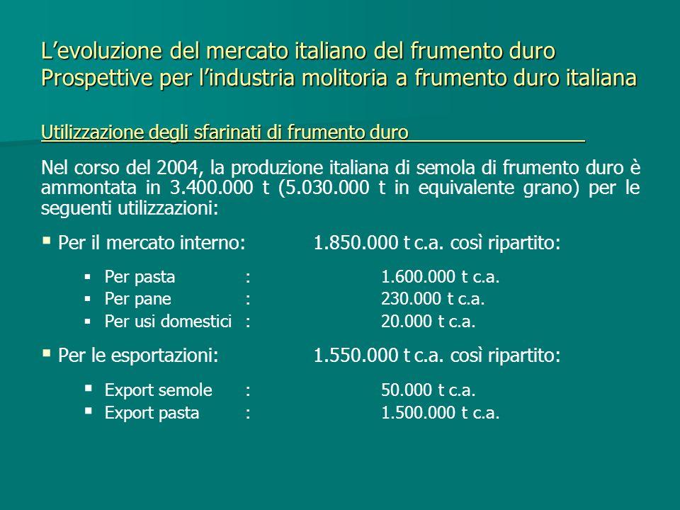 Levoluzione del mercato italiano del frumento duro Prospettive per lindustria molitoria a frumento duro italiana Utilizzazione degli sfarinati di frum