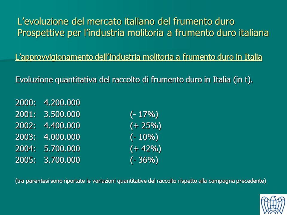 Levoluzione del mercato italiano del frumento duro Prospettive per lindustria molitoria a frumento duro italiana Lapprovvigionamento dellIndustria mol