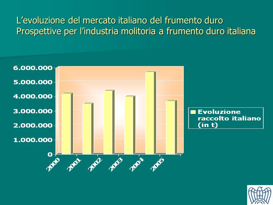 Levoluzione del mercato italiano del frumento duro Prospettive per lindustria molitoria a frumento duro italiana