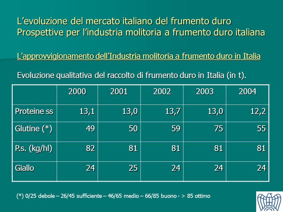 Lapprovvigionamento dellIndustria molitoria a frumento duro in Italia Evoluzione qualitativa del raccolto di frumento duro in Italia (in t). 200020012