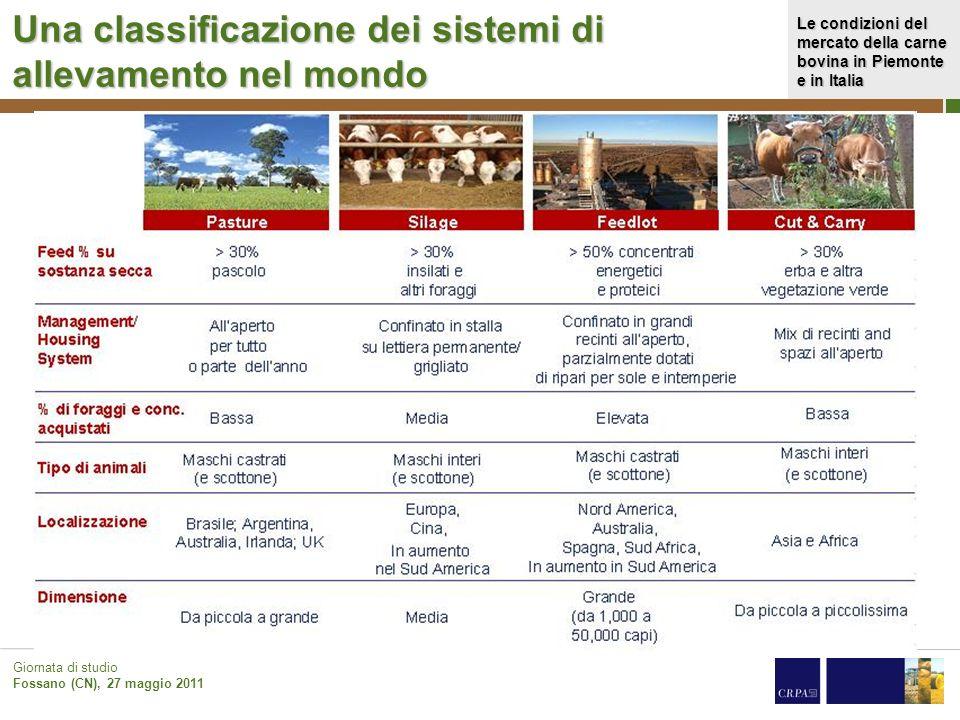Le condizioni del mercato della carne bovina in Piemonte e in Italia Giornata di studio Fossano (CN), 27 maggio 2011 Una classificazione dei sistemi d