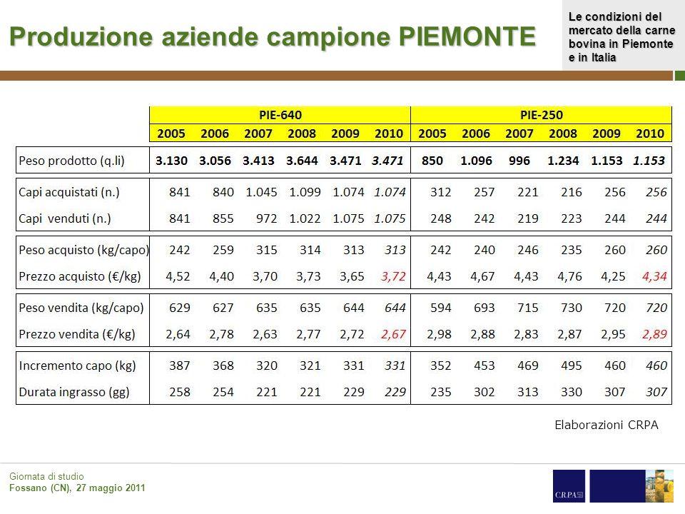Le condizioni del mercato della carne bovina in Piemonte e in Italia Giornata di studio Fossano (CN), 27 maggio 2011 Produzione aziende campione PIEMO