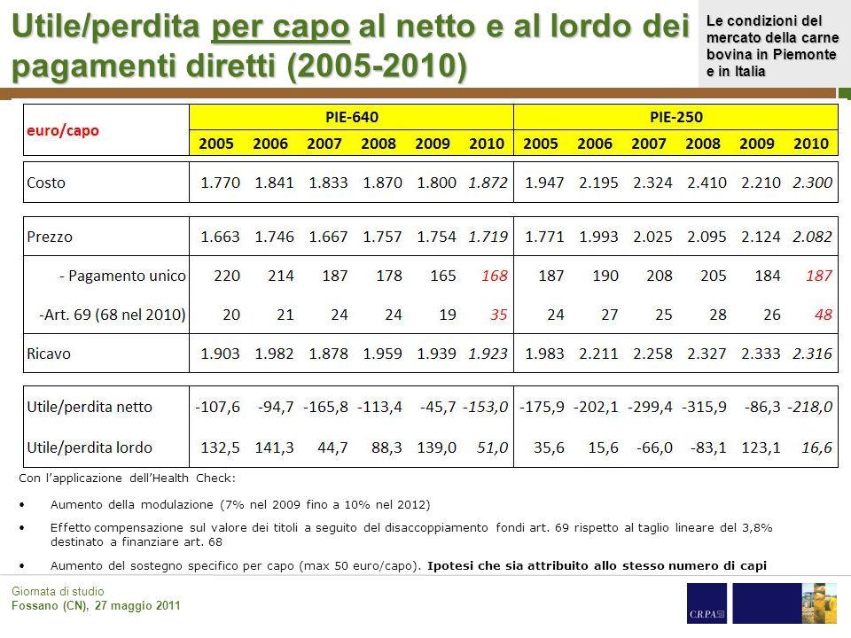 Le condizioni del mercato della carne bovina in Piemonte e in Italia Giornata di studio Fossano (CN), 27 maggio 2011 Utile/perdita per capo al netto e