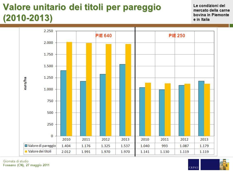 Le condizioni del mercato della carne bovina in Piemonte e in Italia Giornata di studio Fossano (CN), 27 maggio 2011 Valore unitario dei titoli per pa