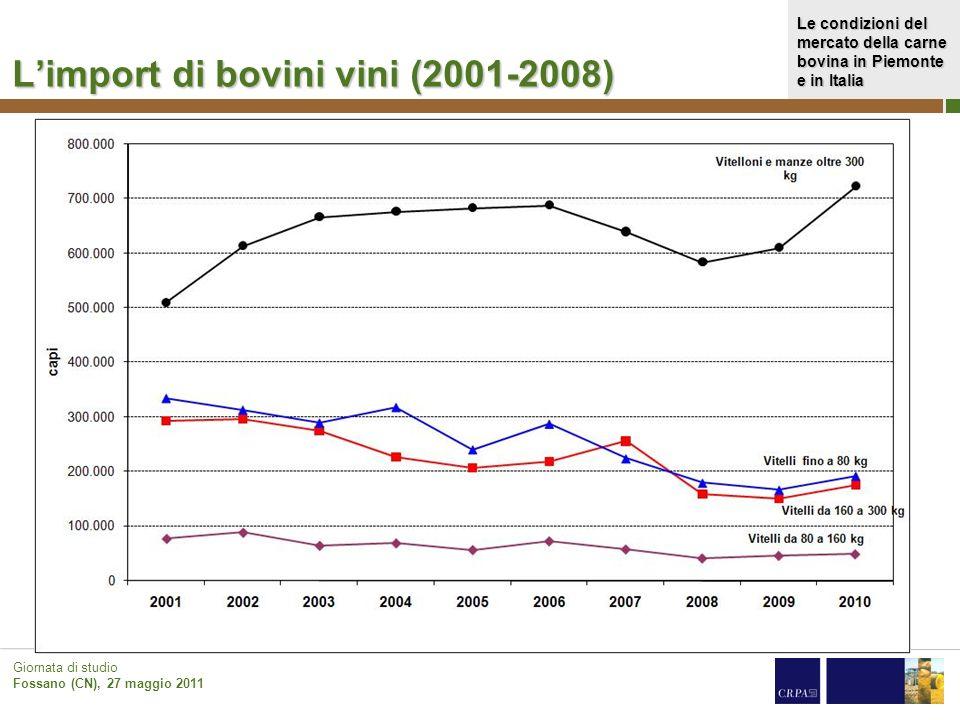 Le condizioni del mercato della carne bovina in Piemonte e in Italia Giornata di studio Fossano (CN), 27 maggio 2011 Limport di bovini vini (2001-2008