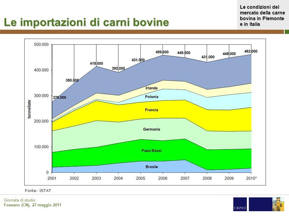 Le condizioni del mercato della carne bovina in Piemonte e in Italia Giornata di studio Fossano (CN), 27 maggio 2011 I consumi domestici di carni, salumi e uove bovina (Anno base 2000=100)